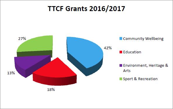 TTCF Grants 20162017