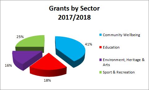 TTCF Grants 20172018